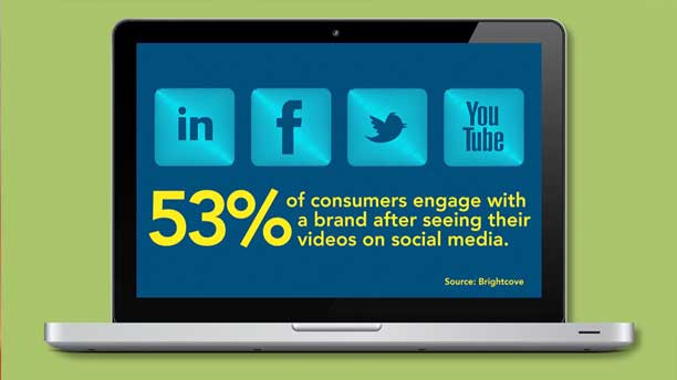 53 percent of consumers engage with a brand after watching videos on social media.