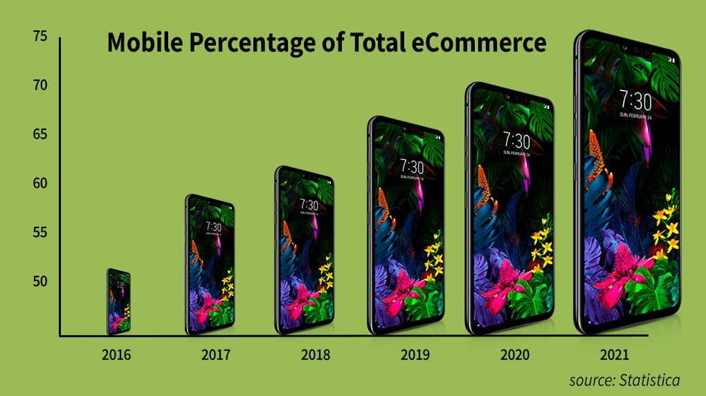 More consumers are making purchases over their smart phones.