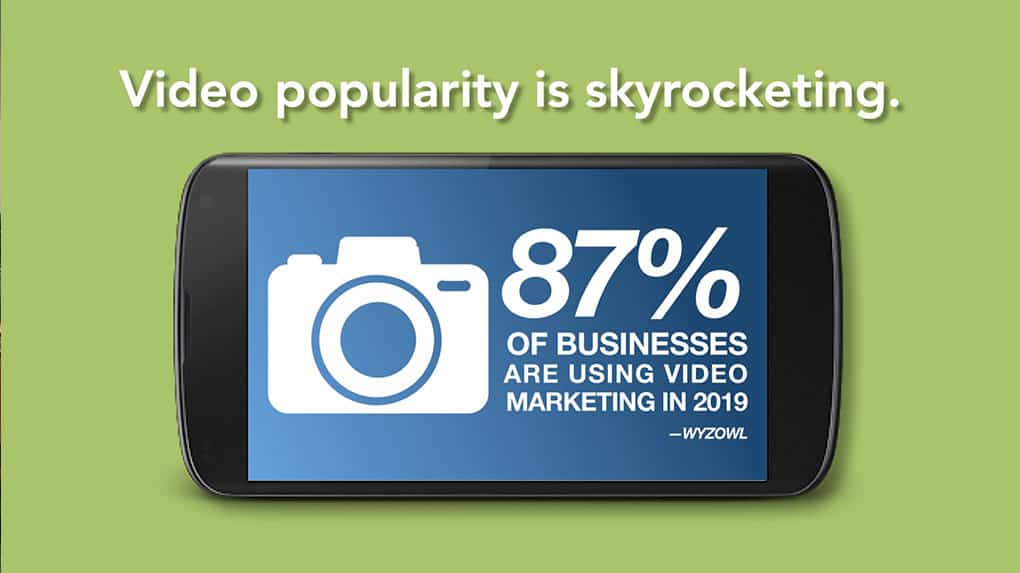 87% of businesses are using video marketing today.