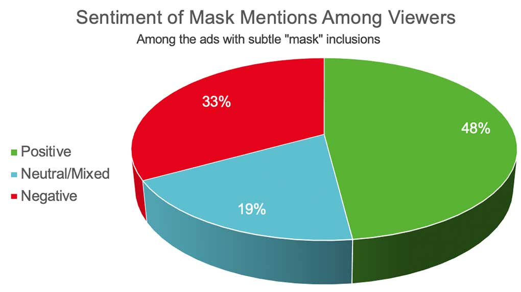 Seeing face masks in non-COVID-related content turned some consumers off.